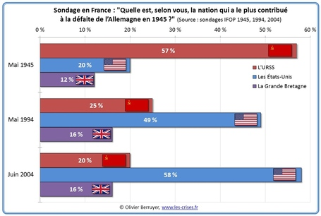 Sondage-nation-contribue-defaite-nazis_medium