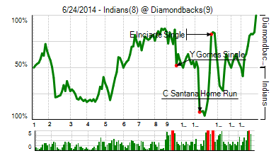 20140624_indians_diamondbacks_0_score_medium
