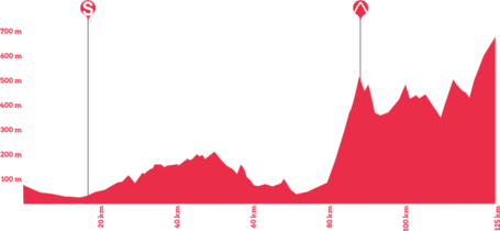 Giro-rosa-2014-stage-3-profile_medium