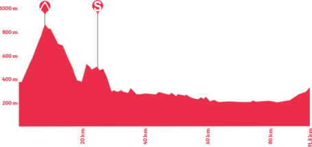 Giro-rosa-2014-stage-7-profile_medium