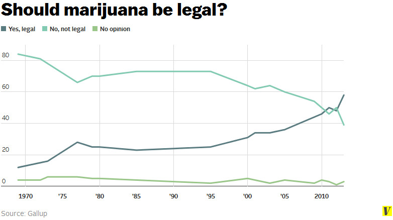 marijuana should be legal Alcohol has a legal age limit of 21 years old, so it was logical to set the legal age  of cannabis at 21 as well but should that be the legal age for.