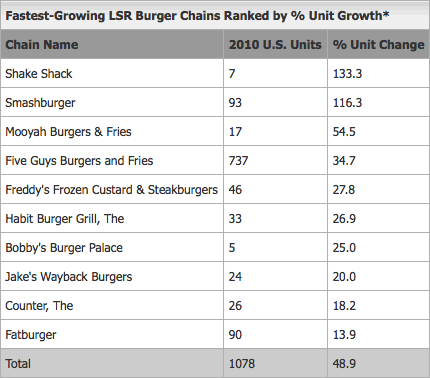 burger-chain-growth.png