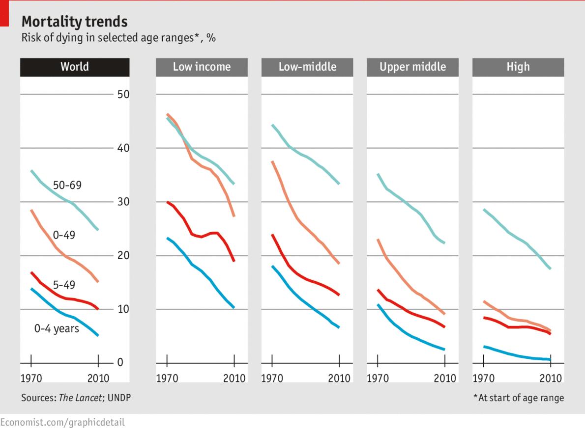 Economist risk of death chart