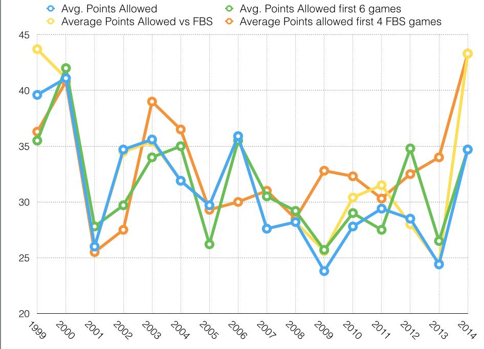 Points Scored since 2001