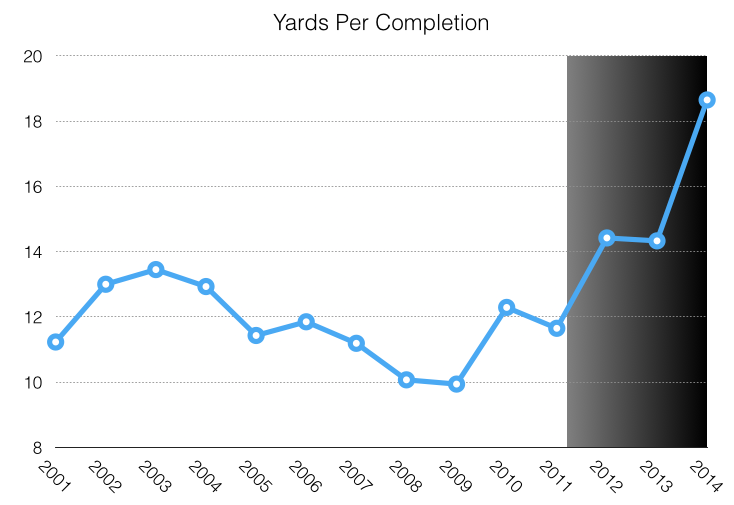 Yards per completion - since 2001