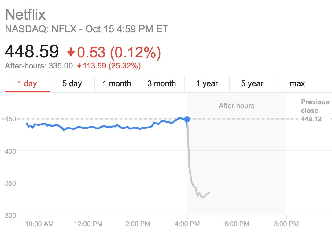 netflix falls short of q3 subscriber numbers  stock tanks