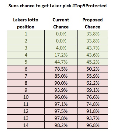 Suns-Lakers-pick-new-lotto