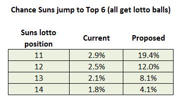 Suns-pick-new-lotto