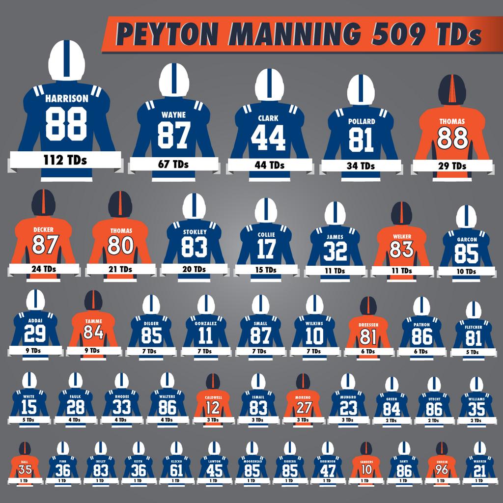 Peyton Manni... Peyton Manning Stats