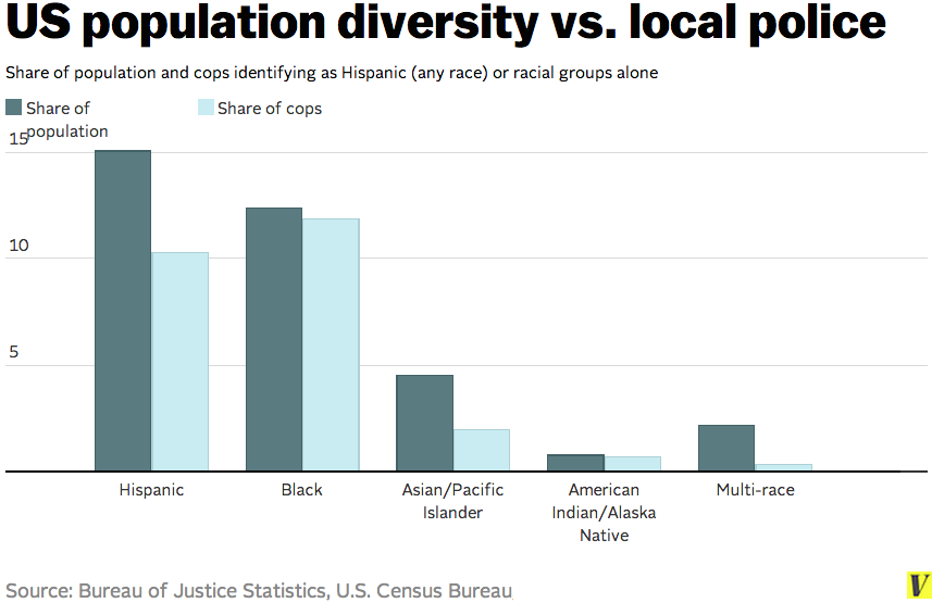 Cops race ethnicity 2