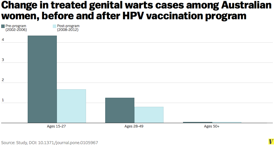 The Latest Study Found A Big Drop In Genital Warts Cases