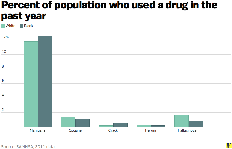 drug use by race