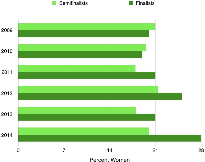 seminfinalists-versus-finalists-per-year.jpg