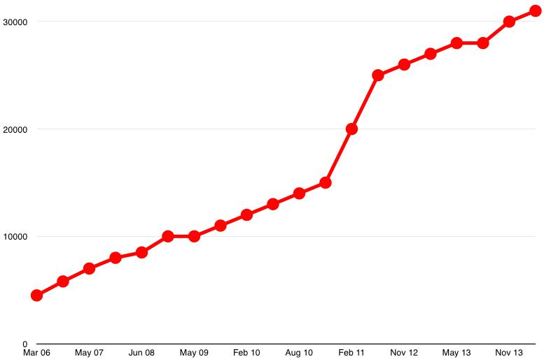 opentable-growth.jpg
