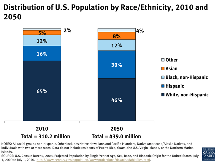 growth of minorities and the changing The states of change: the rise of majority-minority and near-majority-minority states as more of the growth in hispanics and asians comes from fertility—children of immigrants are citizens and therefore evs once they reach age 18—rather than immigration.
