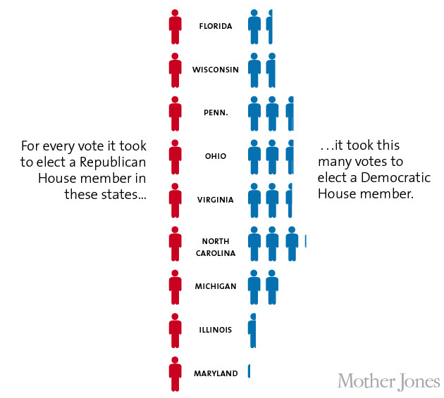 "<a href=""http://www.motherjones.com/politics/2012/11/republicans-gerrymandering-house-representatives-election-chart"">Mother Jones</a>"