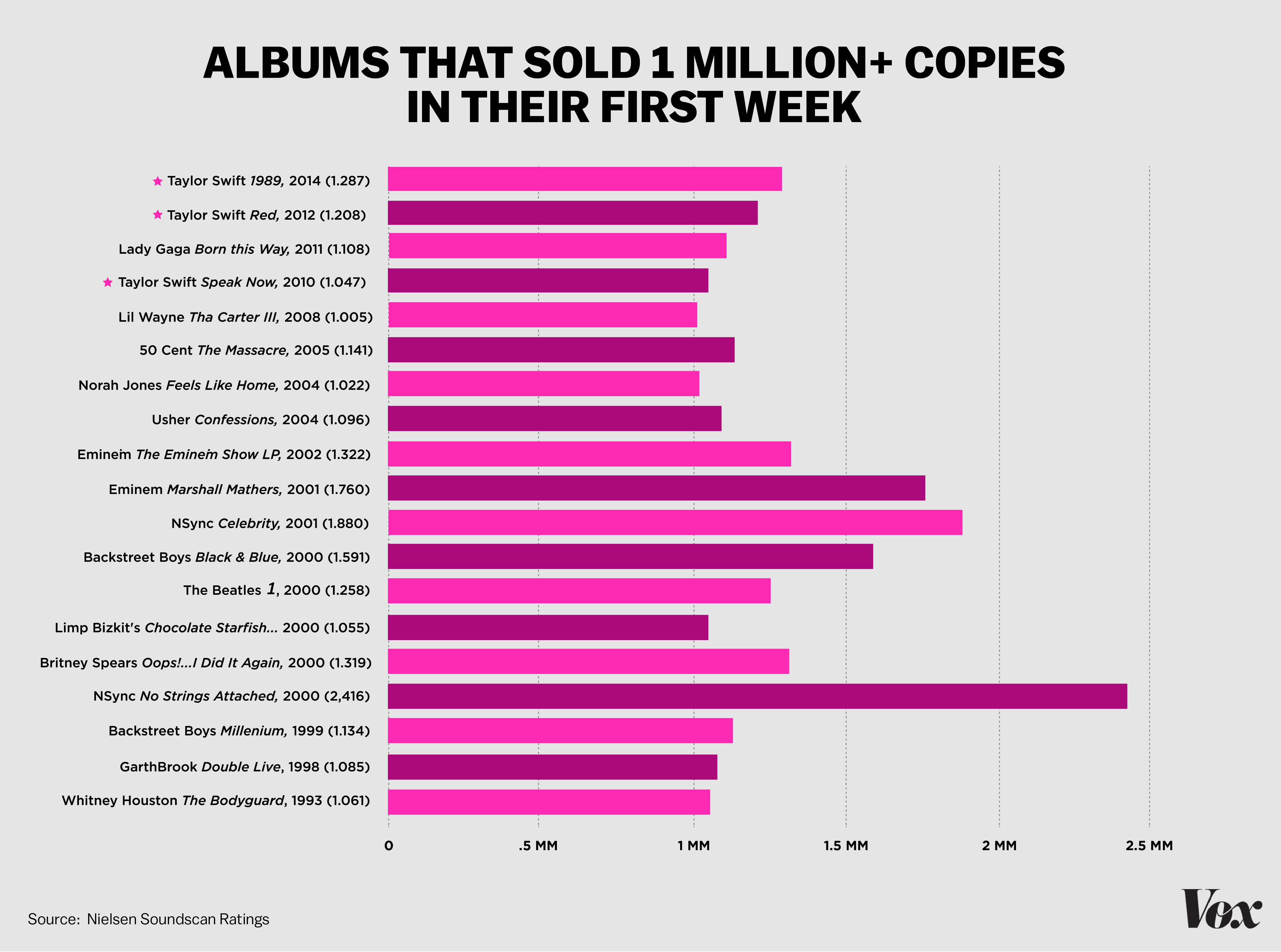 Taylor Swift sold 1.287 million albums last week. But the ...