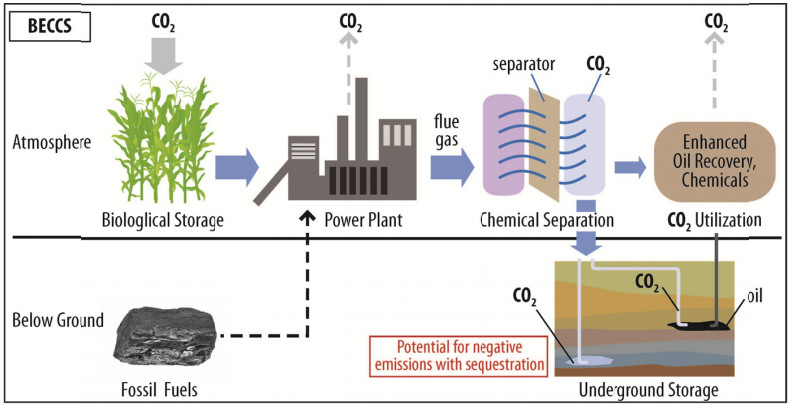 Climate Intervention: Carbon Dioxide Removal and Reliable Sequestration