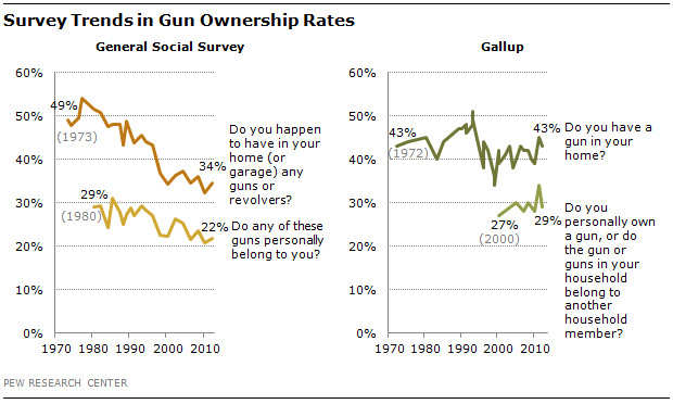 """(<a href="""""""">Phttp://www.pewresearch.org/fact-tank/2013/06/04/a-minority-of-americans-own-guns-but-just-how-many-is-unclear/"""">Pew Research Center</a>"""