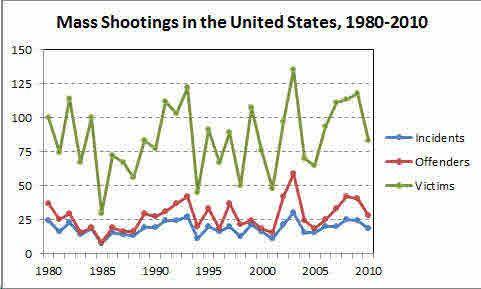 no mass shooting increase