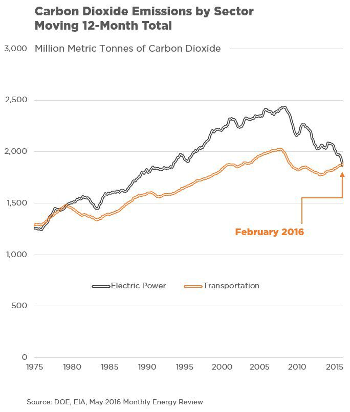 US CO2 emissions from transport exceeded those from power gen in the 12 months thru Feb 2016.