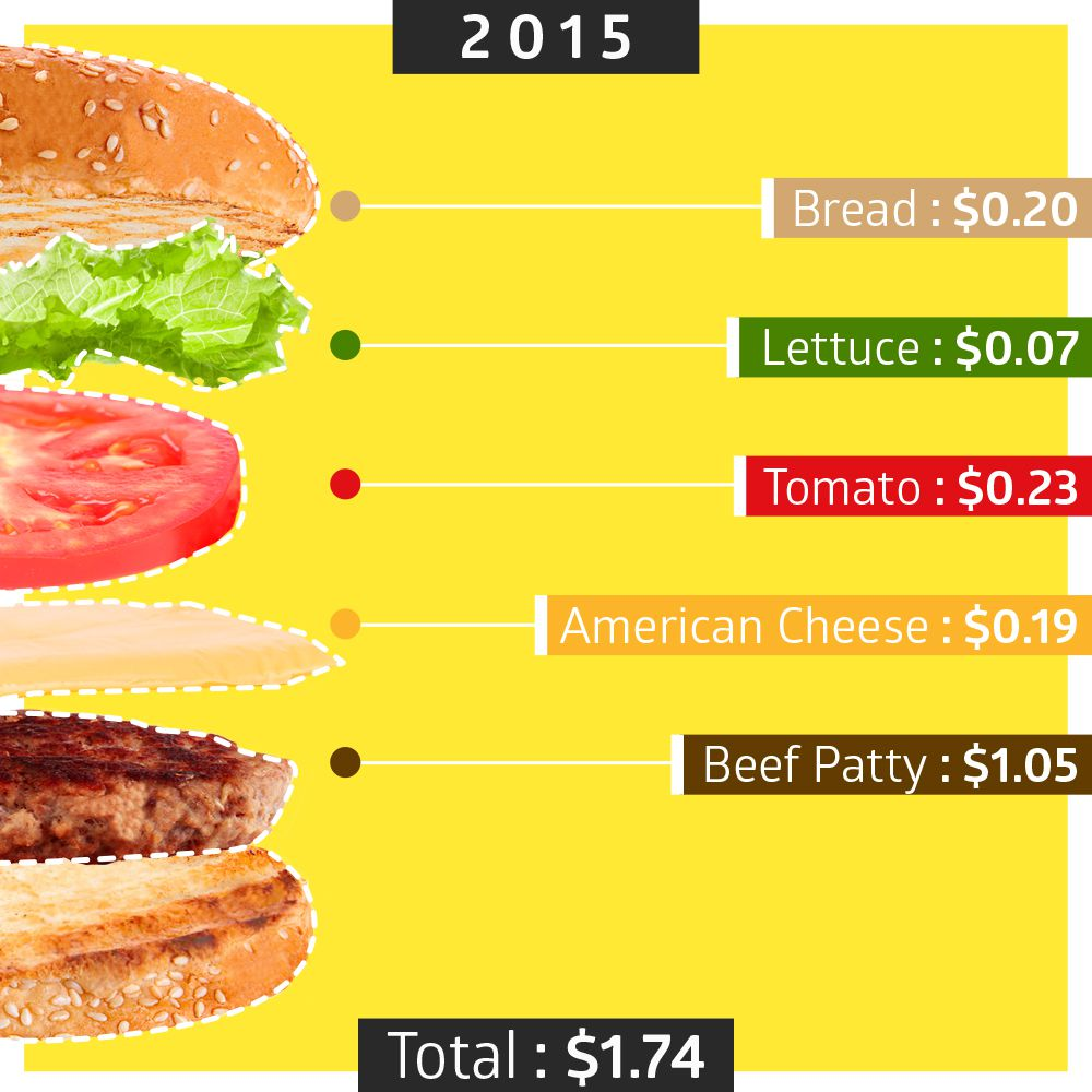 How Much Does Food Cost In New York