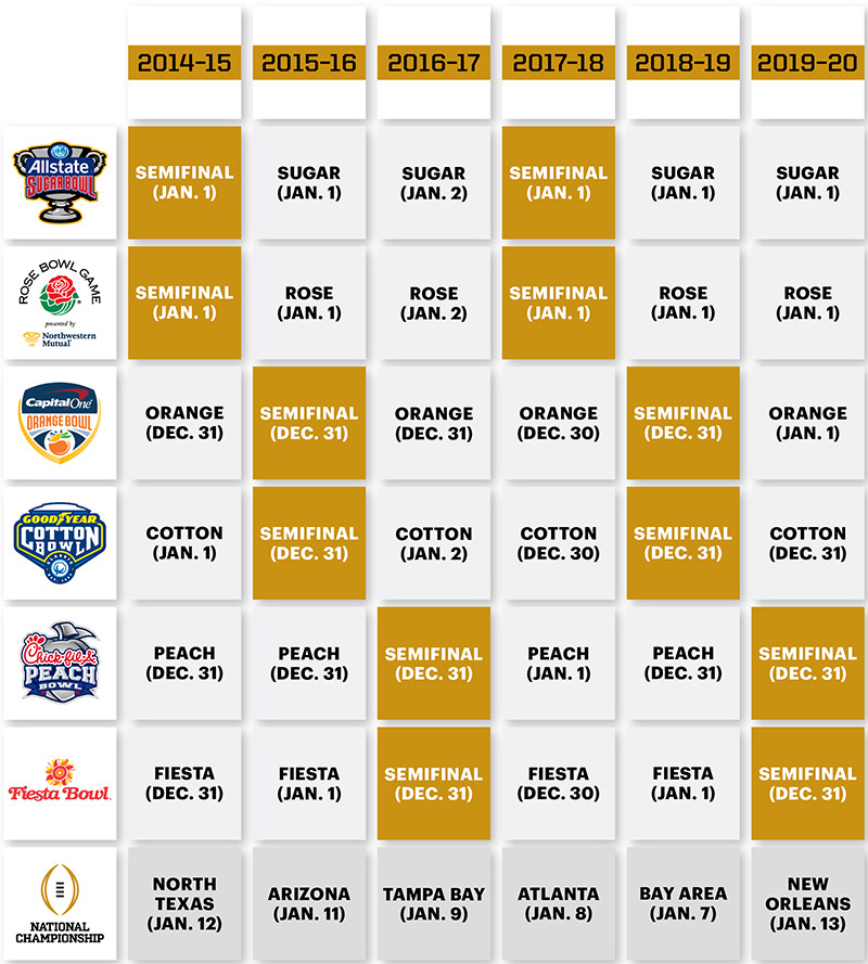 college football playoff wiki ncaa schedule sunday