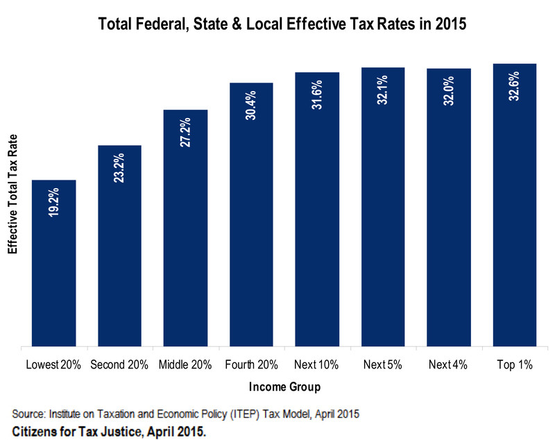 ctj tax rate local state tax justice