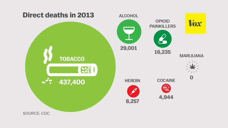 The 3 deadliest drugs are all totally legal.