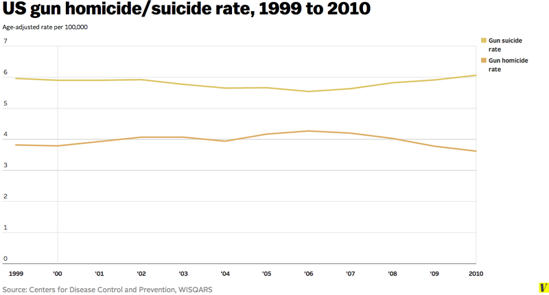 gun homicide suicide rate