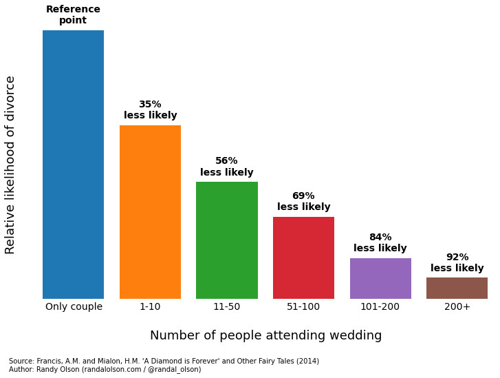 interracial dating and marriage statistics among christians