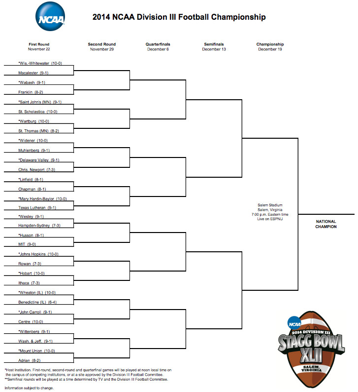 ncaa football bracket division 1 football colleges