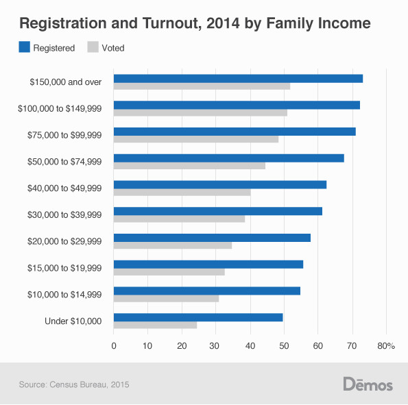 voting voter turnout by income