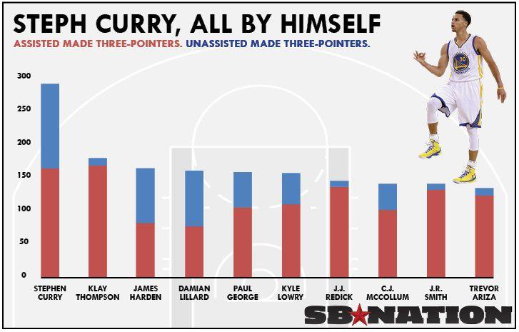 Карри лучший трешечник в истории НБА