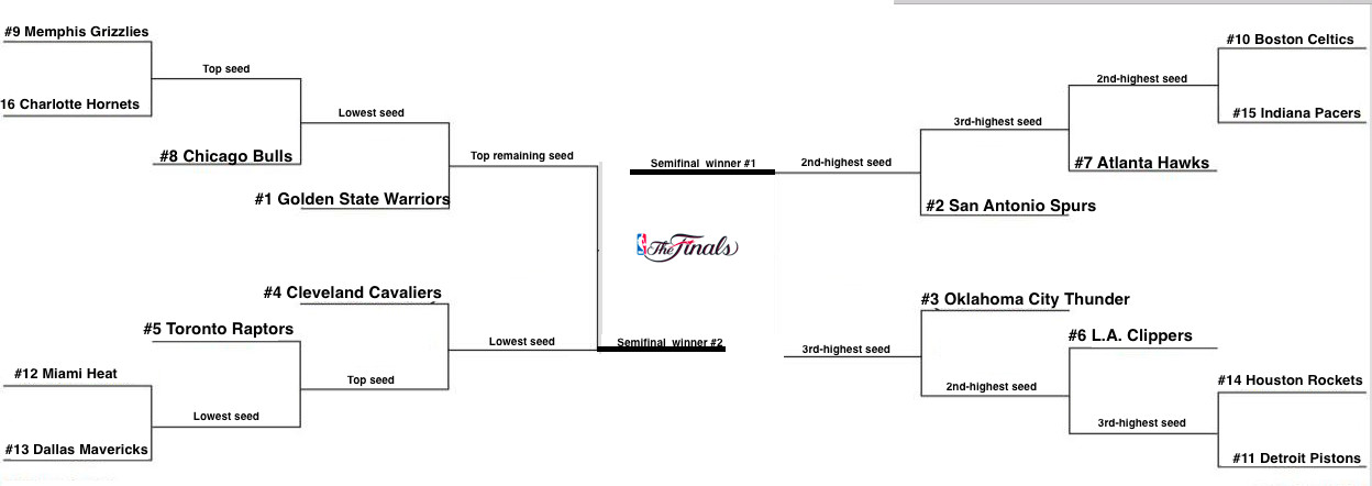 nba playoff format