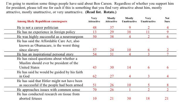 (Bloomberg/Des Moines Register/Selzer poll)