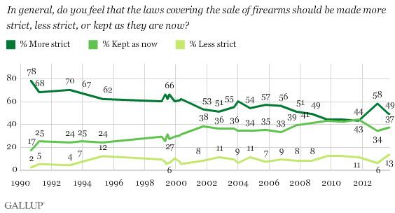 "(<a href=""http://www.gallup.com/poll/1645/guns.aspx"">Gallup</a>)"