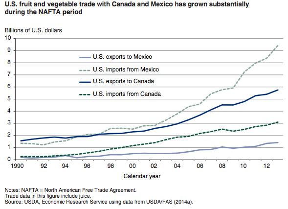 Fruits and vegetables NAFTA