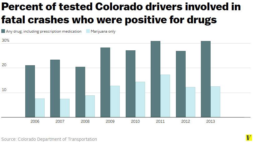 Marijuana Involved Car Accidents
