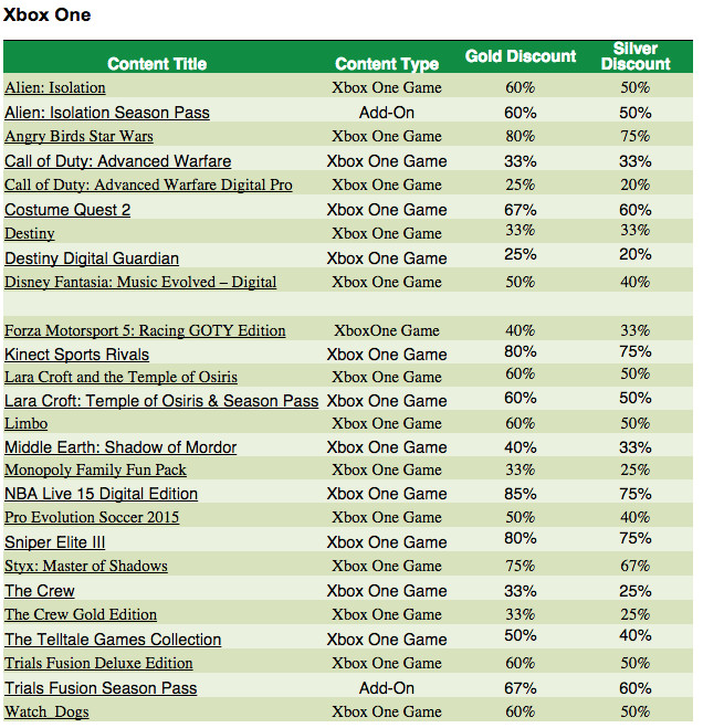 Here are all the games and discounts in the Ultimate Xbox Sale ...