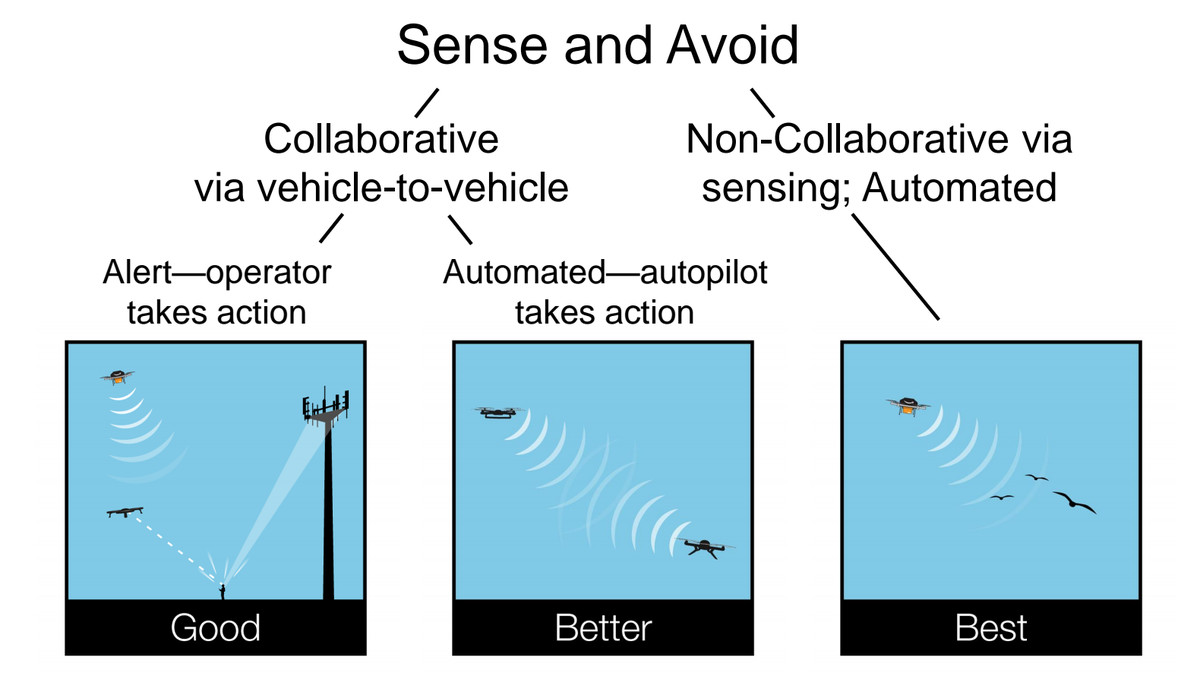 amazon uas sense and avoid