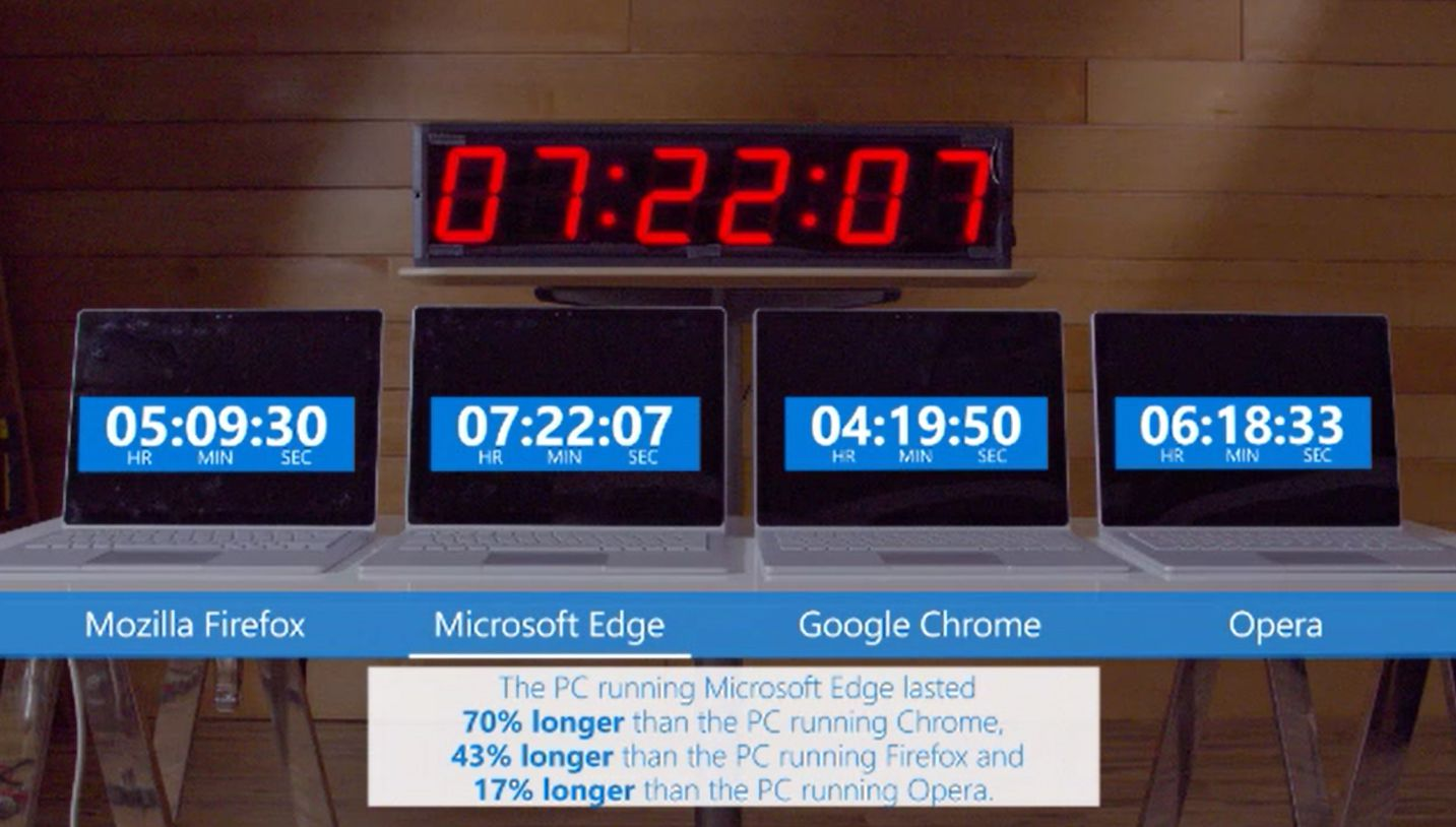 Microsoft Edge Better for Battery Life Than Google Chrome