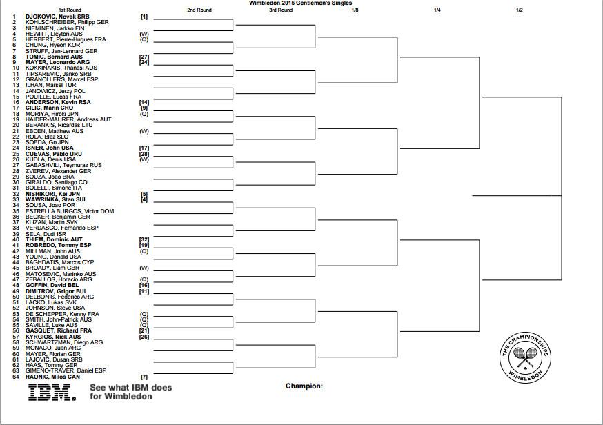 Wimbledon 2015: Bracket, schedule and scores for men's ...