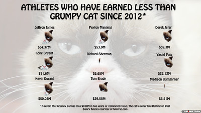 grumpy chart