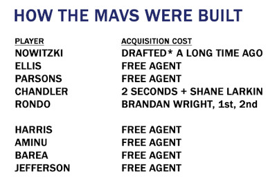 Mavs acquisitions