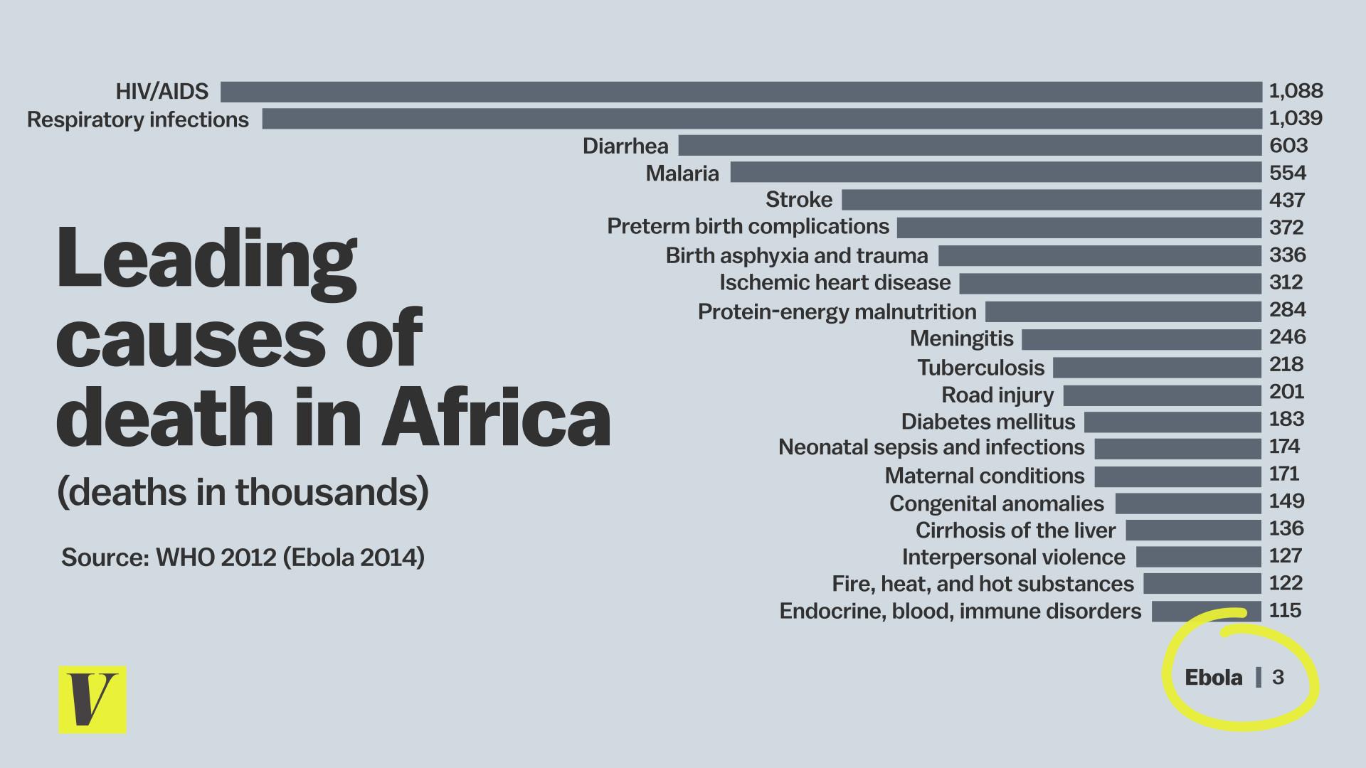 The 6 biggest myths about Ebola, debunked - Vox