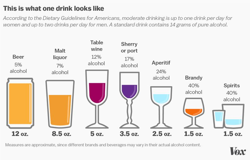 Drinks standard measure graphic