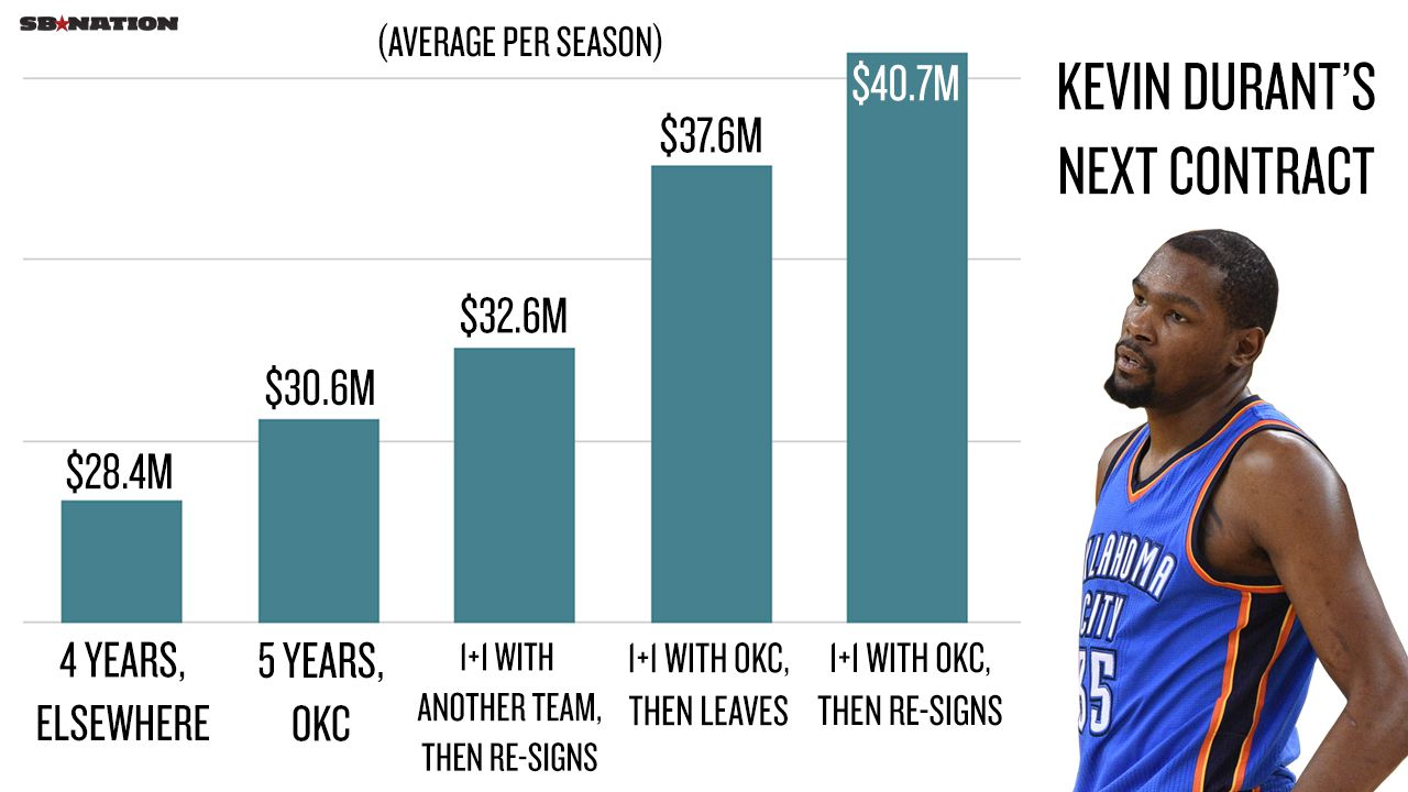 How Kevin Durant Could Make An Extra 100 Million By