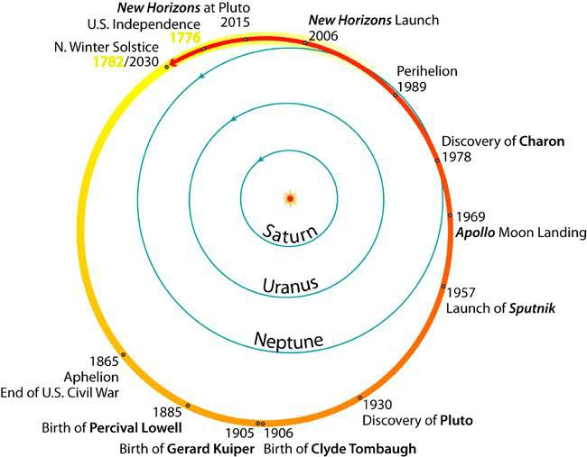 new horizons orbit