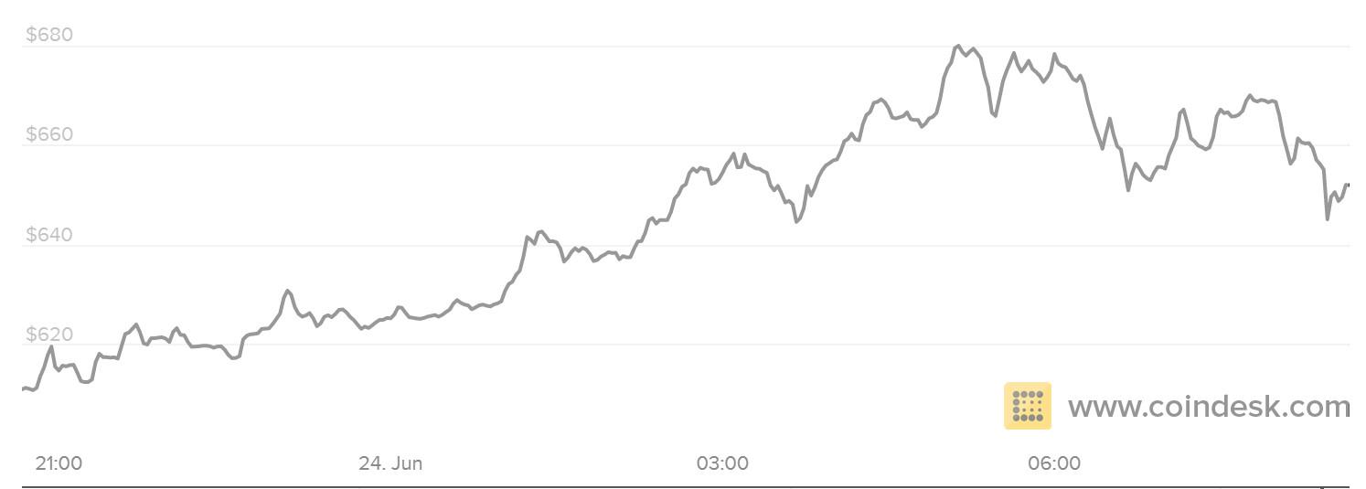 Bitcoin price euref
